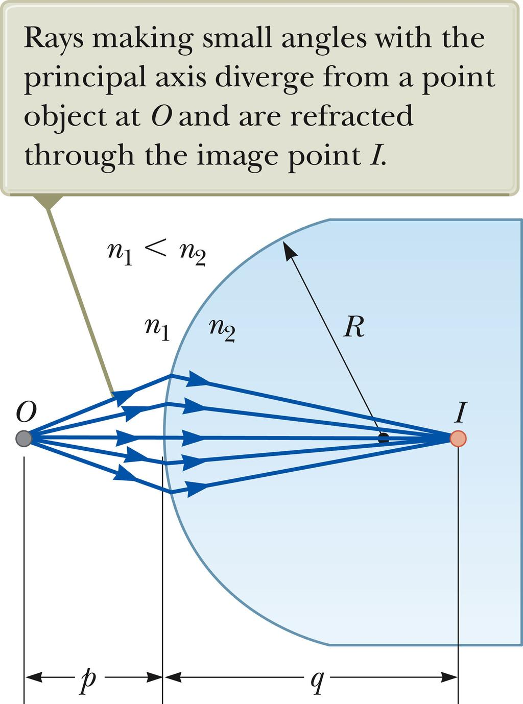 Spherical mirror equation Spherical mirror equation Parallel rays along the optical axis are focused at the focal point, a distance f from the mirror. The focal length of a spherical mirror is f= R/2.