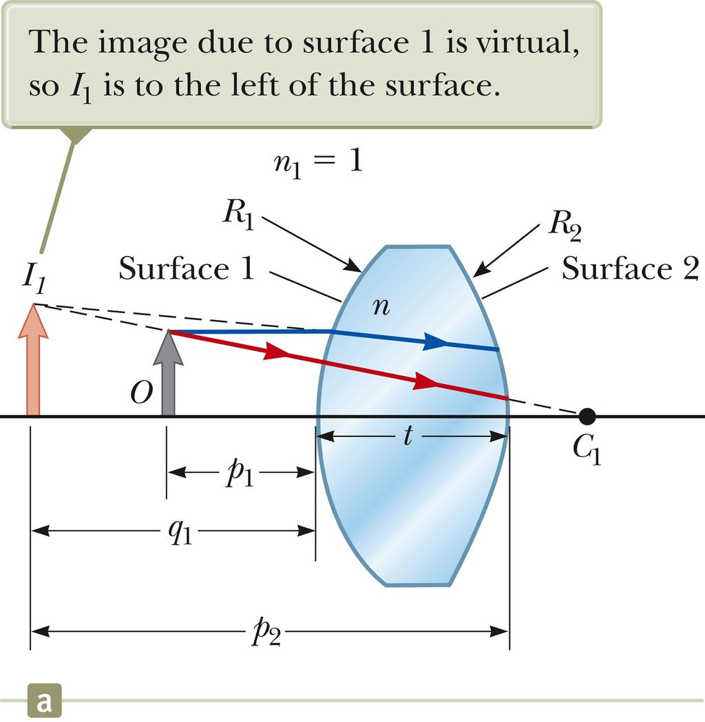 Locating the Image Formed by a Lens Locating the Image Formed by a Lens, Image From Surface 1 The lens has an index of refraction n and two spherical surfaces with radii