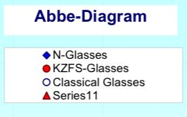glass types Refractive index