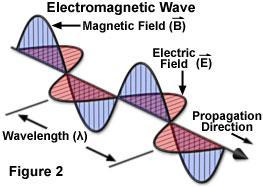 Waves vs. Photons vs.