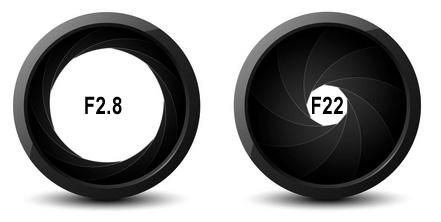 This is due to a larger hole, allowing more light in to hit the camera sensor with each exposure. The larger the F number, the more time your camera takes to shoot the image.