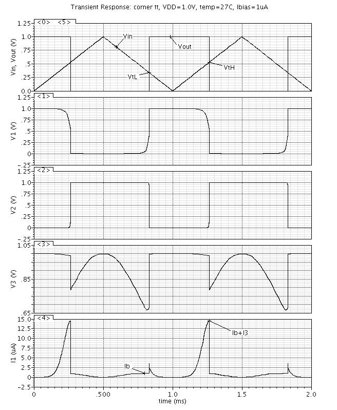 64 Damian Imbrea Fig. 3; these waveforms are taken from a low-frequency transient simulation. Fig. 3 Waveforms specific to the proposed Schmitt trigger.