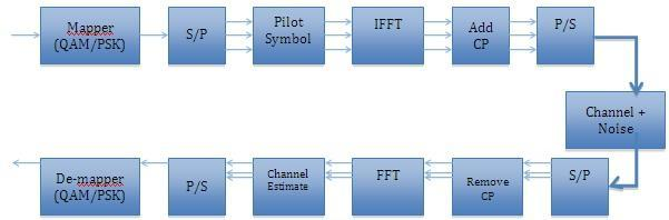 II. SINGLE-CARRIER TRANSMISSION In Fig1, there is a block diagram for a typical end-to-end single-carrier scheme.