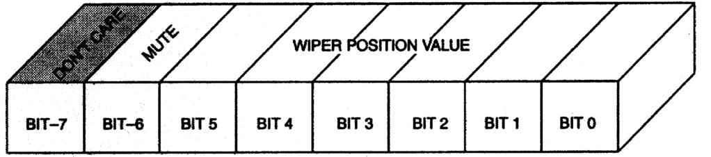 BLOCK DIAGRAM Figure 1 WIPER REGISTER
