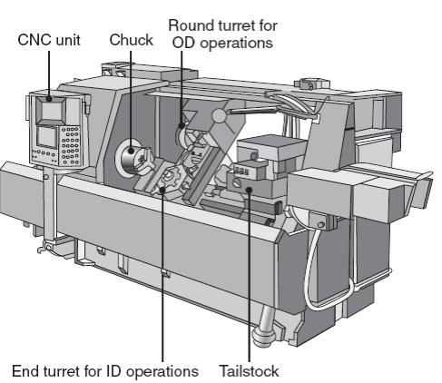 Lathes and Lathe Operations: Types of Lathes Computer-controlled Lathes