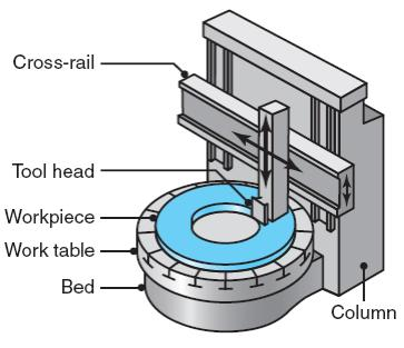 Boring and Boring Machines In horizontal boring machines, the workpiece is mounted on a table that can move horizontally in