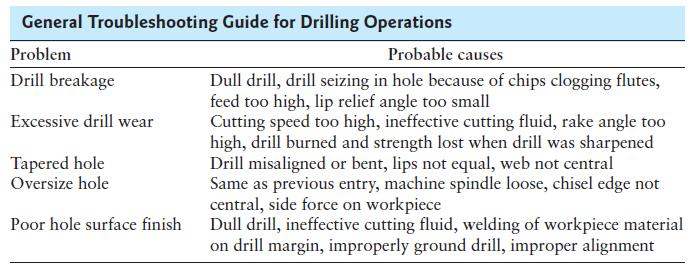 Drilling, Drills, and Drilling Machines: Drilling Practice Drilling Recommendations The feed in drilling is the distance the drill