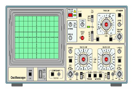 10.OSCILLOSCOPE An oscilloscope is easily the most useful instrument available for testing circuits because it allows you to see the signals at different points in the circuit.