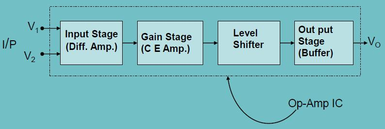 An Op-Amp can be conveniently divided in to four main blocks 1. An Input Stage or Input Diff. Amp. 2. The Gain Stage 3. The Level Translator 4.