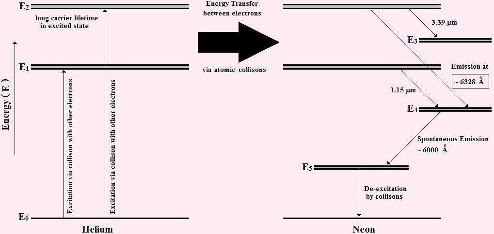 To understand the working better, let us have a look into the energy level diagrams of Helium and Neon as shown in the figure 18.5 below. The He-Ne LASER has a peculiarity in its working.