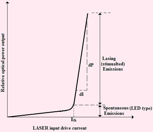 efficiency increases to a very high value. This particular value of current at which the slope of the curve increases abruptly is called the threshold current (I th ) of the device.