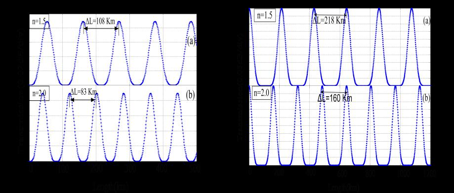 Transmission (0.0 db/div) Transmission (0.05 db/div) Transmission (0.0 db/div) Transmission (0.05 db/div) In figure 3, spectral spacing changes from 1636 nm to 1384 nm for changing the refractive index from 1.