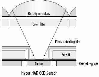 Sony subsequently improved the microlens technology and manufacturing process with the introduction of the Hyper Hole-Accumulation-Diode (HAD) CCD.