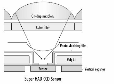 Super HAD Recently, the Super HAD interline CCD was developed with an additional layer of on-chip microlenses very close to the pixel area (see figure below).