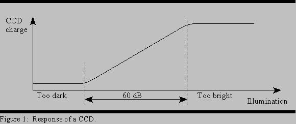 Response of a CCD There are two ways to