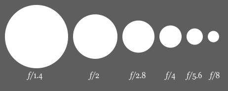 In optics, the f-number (sometimes called focal ratio, f-ratio, or relative aperture) of an optical system expresses the diameter of the entrance pupil in terms of the focal length of the lens; in