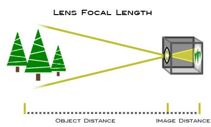 JANUARY 19, 2018 BEGINNER Understanding Focal Length Featuring DIANE BERKENFELD, DAVE BLACK, MIKE CORRADO & LINDSAY SILVERMAN Focal length, usually represented in millimeters (mm), is the basic
