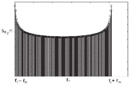 176 S.B. Sadkhan - N.A. Abbas - M. Hutahit FIG. 5 Computer Simulator of Rayleigh Fading Channel. The shape of the filter created by the power spectra is shown in Fig. 6.