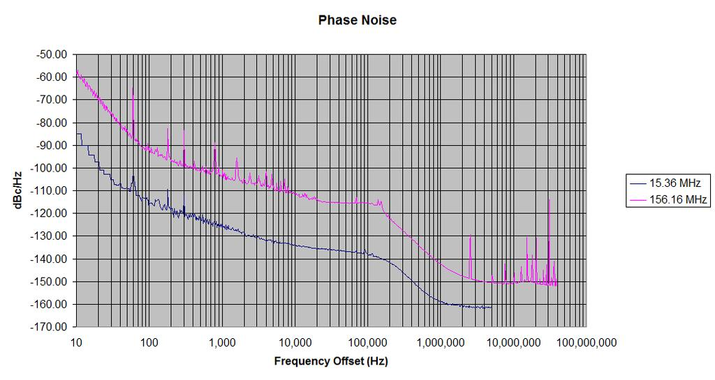 Phase Noise Phase Noise was measured on an Agilent 5052A Phase Noise Measurement System; measured directly into 50 ohm input; V DD = 3.3V. 15.36MHz only to 5MHz offset due to Equipment Limitation.