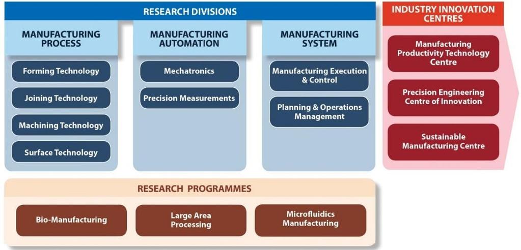 SIMTECH (SINGAPORE) Mission: To develop the [manufacturing engineeringrelated] human,