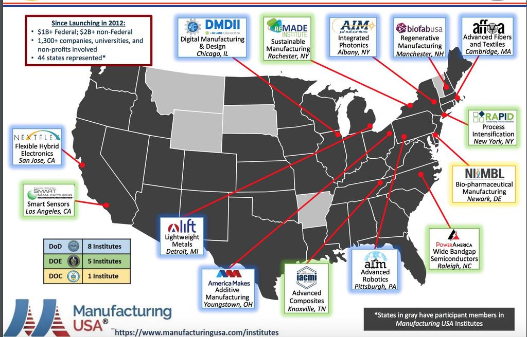 Manufacturing USA has established 14 manufacturing innovation institutes