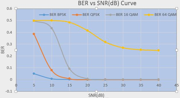 Chart -1: BER vs. SNR Curve for Multipath Rician Fading Channel 5.2 Multipath Rayleigh Fading Channel 4 NLOS and 1 LOS paths have been assumed in Channel profile. 5.3