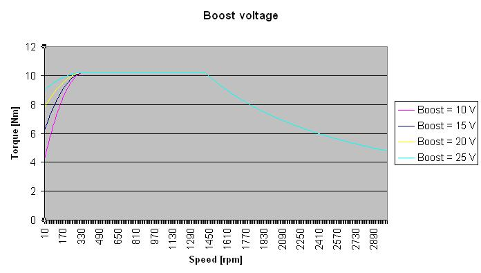 Electrical installation Boost voltage The operation of an asynchronous motor with a linear U/f characteristic curve results in a weakening of the torque in the lower speed range due to the dominant