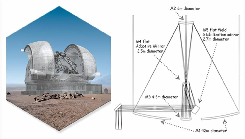 Chapter 1. The LargeBinocularTelescope: LBT telescope. The primary mirror has a diameter aperture of 42m, it will be composed of about 984 hexagonal segments, about 1.4m wide and 5cm thick.