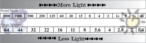 Name: Standard Aperture & stop Settings{ 4 Aperture & stop Worksheet Reciprocity When you keep the exposure the same (equal amount of light reaches film) in all photos.