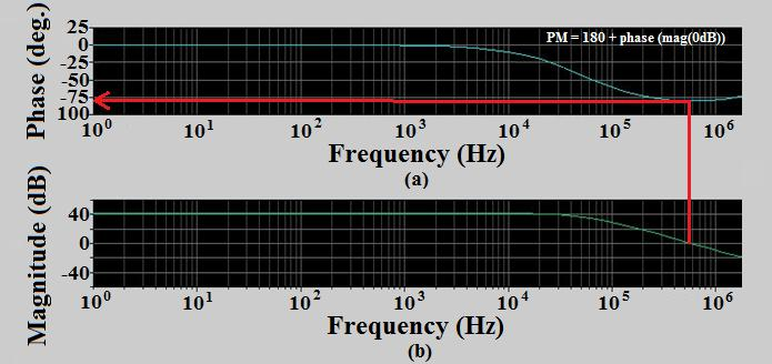 Fig. 4. AC analysis of the proposed design. (a) Phase vs. frequency graph. (b) Magnitude vs. frequency graph. The worst case current error appears at a +10 % supply voltage variation. It equals to 0.