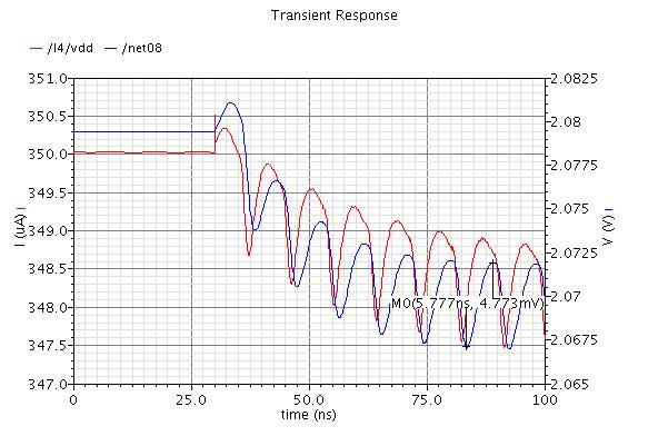 Figure 34: Transient simulation with 200mVPP signal at 110 MHz on the supply line In the simulation shown in Figure 35, the source with