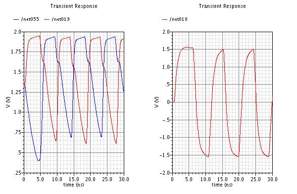 Figure 44: IF amplifier input impedance: 7.7k - j 38.4k Ω A transient simulation was also run to show how the IF amplifier performs when compressed and to show the need for gain control.