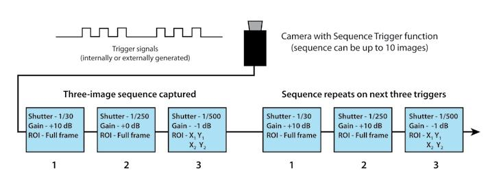 gain and/or shutter settings as trigger signals are received.