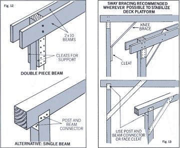 Carefully mark all 4 sides of all posts. You may cut all posts except those serving as railing supports at this time. Fasten the beam to the post, keeping post and beam flush. Step 6 Attach joists.