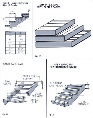 CE 101, Spring 2006 Step-by-Step Deck Construction 7 / 7 Steps Construct steps. Measure the vertical rise and decide upon the best riser size for each step.