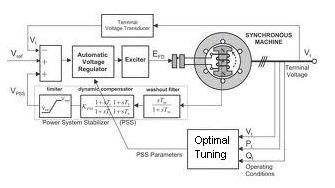 2. POWER SYSTEM STABILIZER Damping of low frequency oscillations in interconnected power system is essential for secure and stable operation of the system.