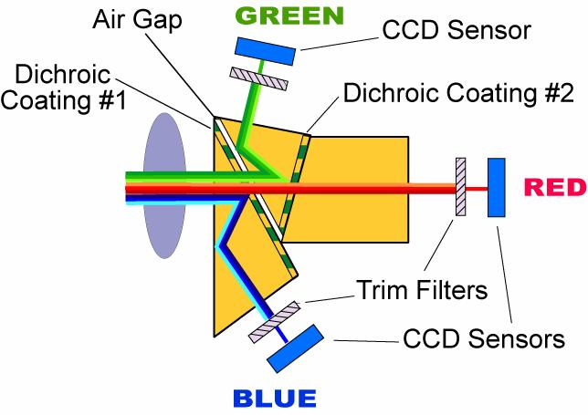 Spectral and Polarization Configuration Guide for MS Series 3-CCD Cameras Geospatial Systems, Inc (GSI) MS 3100/4100 Series 3-CCD cameras utilize a color-separating prism to split broadband light