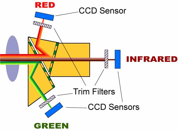 CIR CONFIGURATION By changing the transition wavelengths of the two dichroic coatings on the prism surfaces, another very useful combination can be derived.