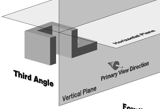 4-10 Principles and Practice Third-Angle Projection In third-angle projection, the image planes are placed in between