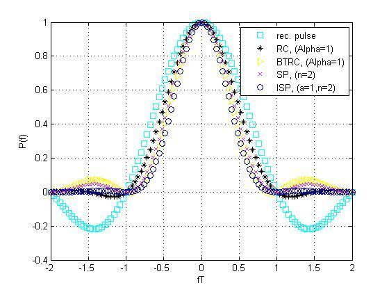 IV.SIMULATION RESULTS The simulation is done using REC, RC, BTRC, SP AND ISP Pulse shaping functions which are represented as P(t) in time domain and as P(f) as in Frequency domain.