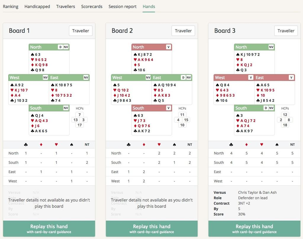 Clicking on the Scorecards tab shows the game on a board-by-board basis, including how well you and your partner scored against the field.