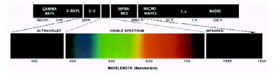 eye The electromagnetic spectrum is split