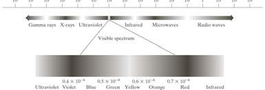 19 Light And The Electromagnetic Spectrum (cont.