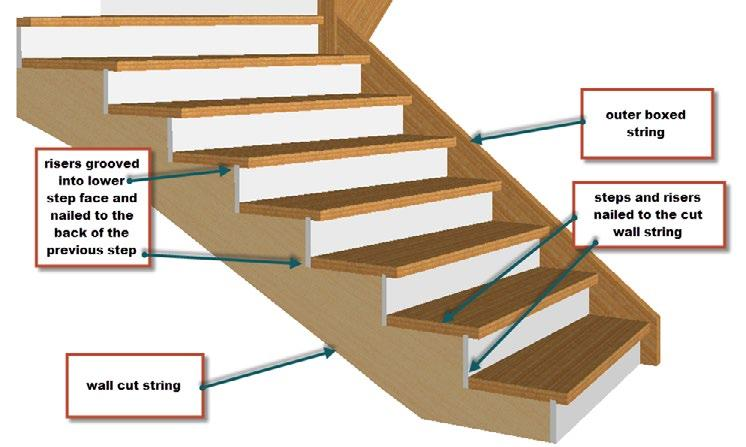 How to assemble steps to strings In France and Europe the traditional way to build stairs allows the stair to be assembled in the stairwell.
