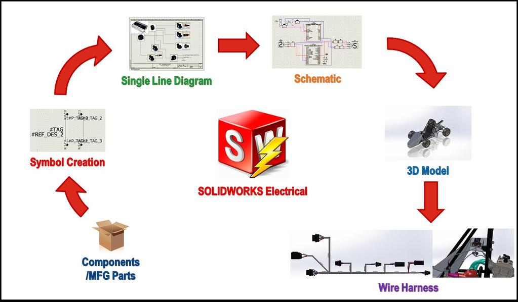 SOLIDWORKS ELECTRICAL DESIGN CYCLE Overview In SOLIDWORKS Electrical consists of seven main design steps,