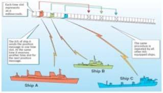AIS and SATAIS AIS is a globally available, mandatory and thus unique information source of each sea going vessel above 299 GRT including MMSI, name, position, speed, direction, cargo type, port of