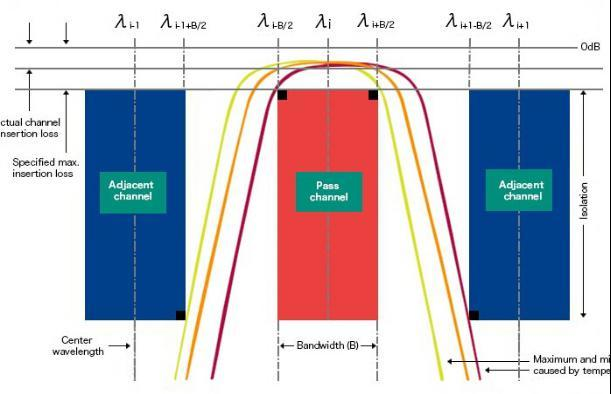 "The following diagram illustrates the most important parameters, following the ""red box model"", in accordance with ITU."