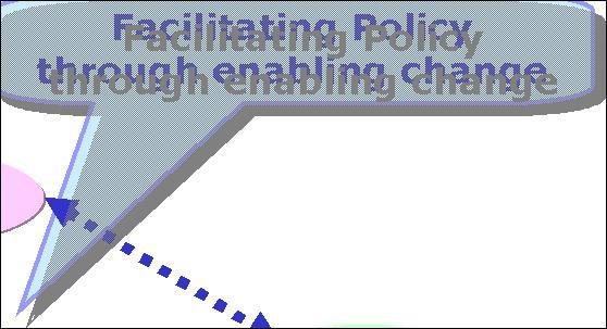 and constraints Willingness to contribute to policy implementation because of agreement