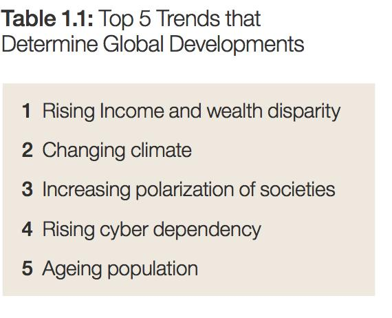 WEF Global Risks Report (2017): Un-
