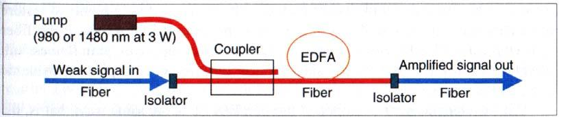 Erbium-doped fiber amplifiers (EDFA) EDFA is a very attractive amplifier type in optical communications systems.